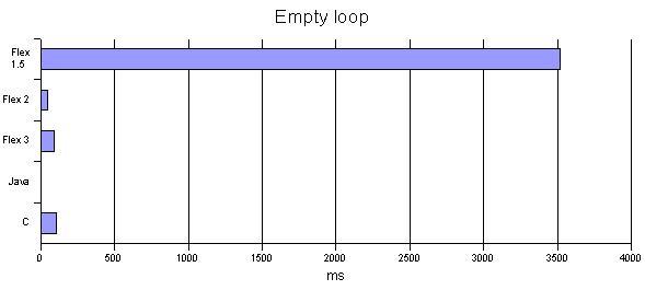 Empty loop chart